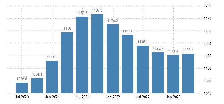 portugal gross value added agriculture forestry fishing eurostat data