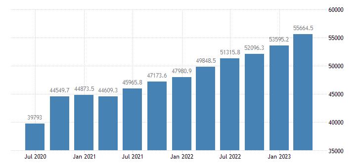 portugal gross value added eurostat data