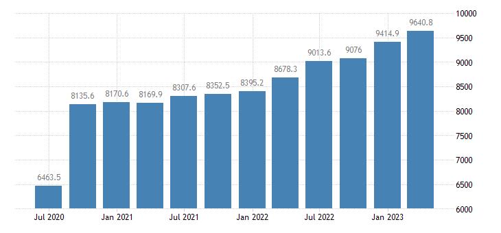 portugal gross value added industry except construction eurostat data