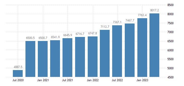 portugal gross value added manufacturing eurostat data