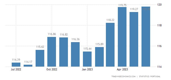 Portugal Harmonised Consumer Prices
