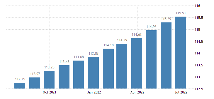 portugal harmonised idx of consumer prices hicp actual rentals paid by tenants eurostat data