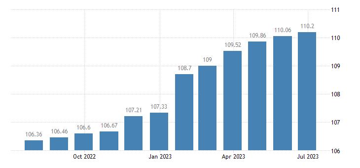 portugal harmonised idx of consumer prices hicp administered prices eurostat data