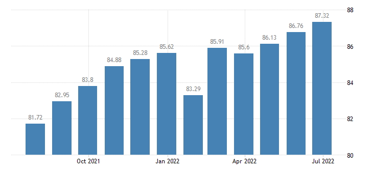 portugal harmonised idx of consumer prices hicp articles for babies eurostat data