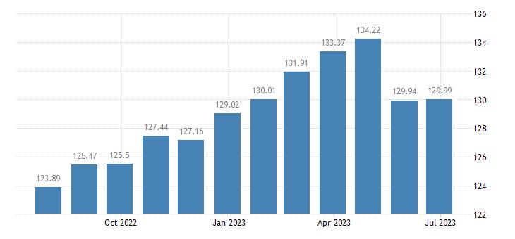 portugal harmonised idx of consumer prices hicp beef veal eurostat data