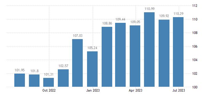 portugal harmonised idx of consumer prices hicp beer eurostat data