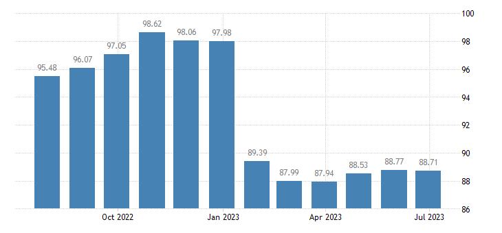 portugal harmonised idx of consumer prices hicp bicycles eurostat data