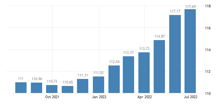 portugal harmonised idx of consumer prices hicp binding services e book downloads eurostat data