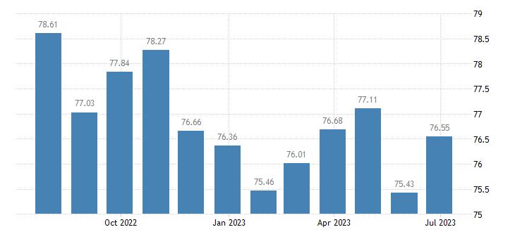 portugal harmonised idx of consumer prices hicp cameras eurostat data