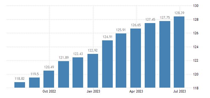 portugal harmonised idx of consumer prices hicp catering services eurostat data