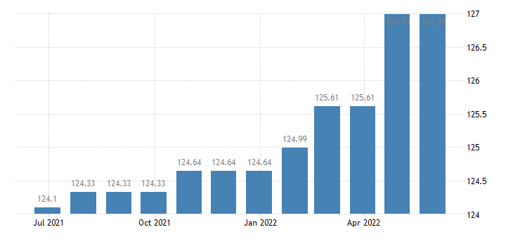 portugal harmonised idx of consumer prices hicp charges by banks post offices eurostat data