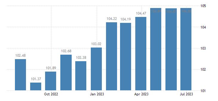 portugal harmonised idx of consumer prices hicp clocks watches eurostat data