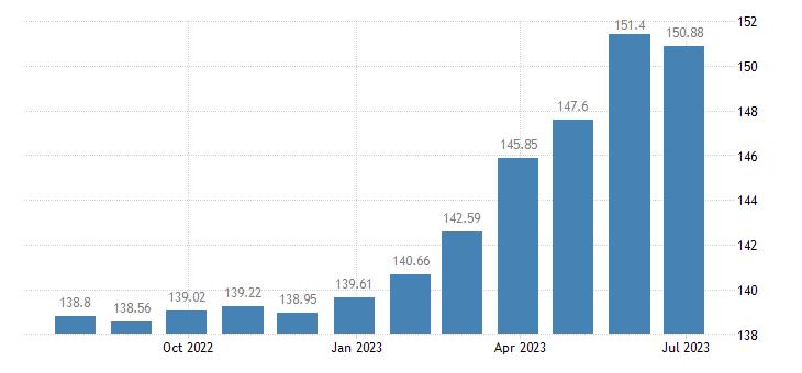 portugal harmonised idx of consumer prices hicp coal eurostat data