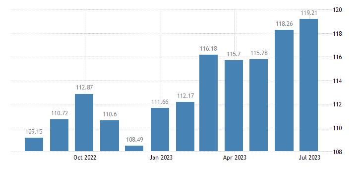 portugal harmonised idx of consumer prices hicp coffee eurostat data