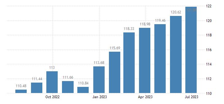 portugal harmonised idx of consumer prices hicp coffee tea cocoa eurostat data