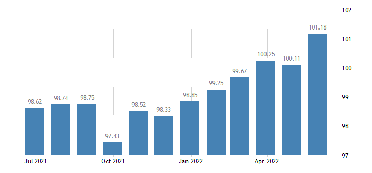 portugal harmonised idx of consumer prices hicp confectionery products eurostat data