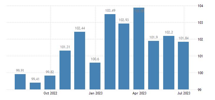 portugal harmonised idx of consumer prices hicp cookers eurostat data