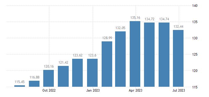 portugal harmonised idx of consumer prices hicp crisps eurostat data