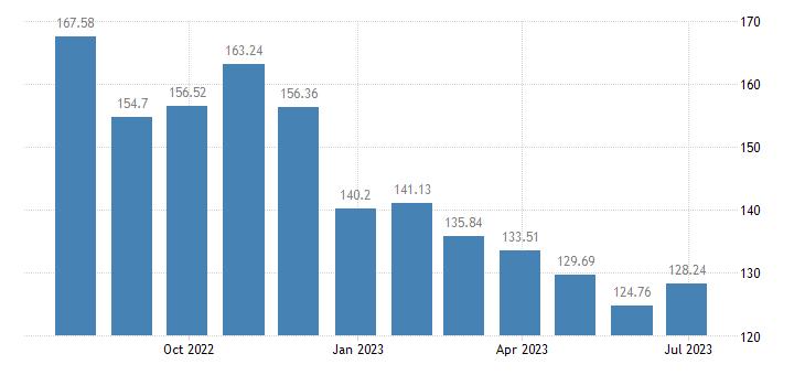 portugal harmonised idx of consumer prices hicp diesel eurostat data