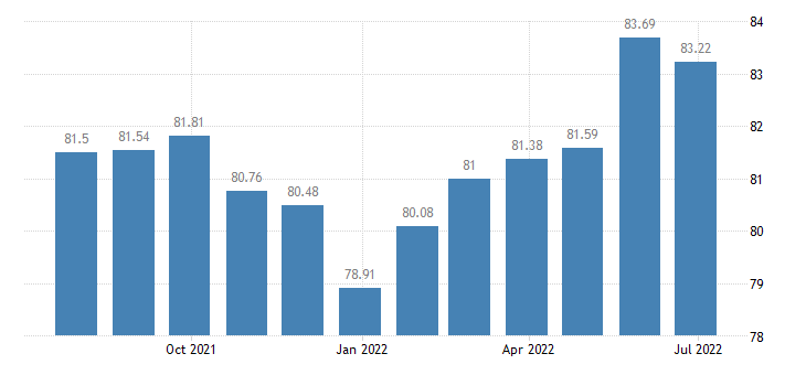 portugal harmonised idx of consumer prices hicp dried fruit nuts eurostat data