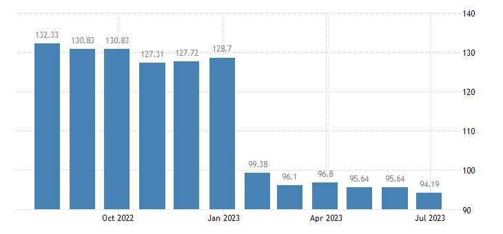 portugal harmonised idx of consumer prices hicp electricity eurostat data