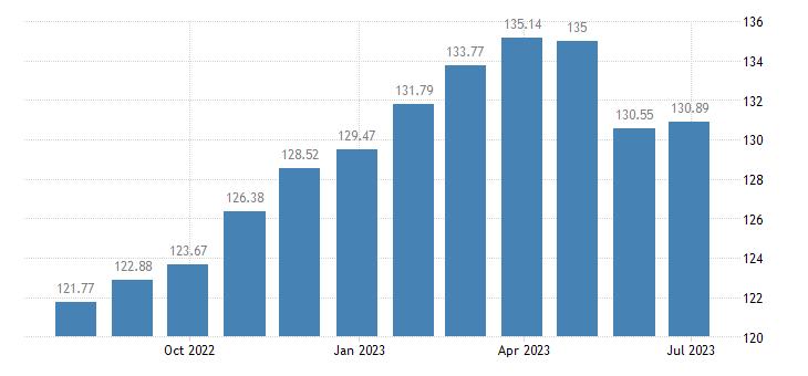 portugal harmonised idx of consumer prices hicp food eurostat data