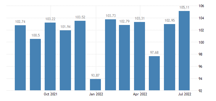 portugal harmonised idx of consumer prices hicp fortified wines eurostat data
