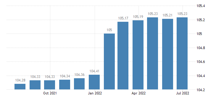 portugal harmonised idx of consumer prices hicp fully administered prices eurostat data