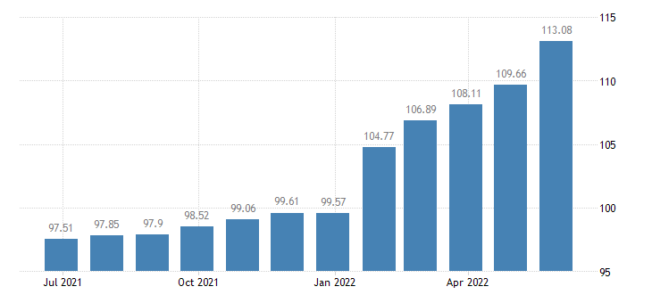 portugal harmonised idx of consumer prices hicp furniture furnishings carpets other floor coverings eurostat data