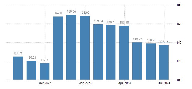 portugal harmonised idx of consumer prices hicp gas eurostat data