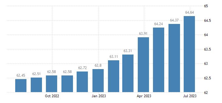 portugal harmonised idx of consumer prices hicp general practice eurostat data