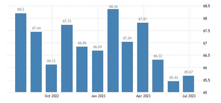 portugal harmonised idx of consumer prices hicp information processing equipment eurostat data