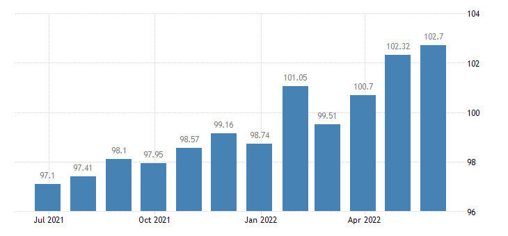 portugal harmonised idx of consumer prices hicp lager beer eurostat data