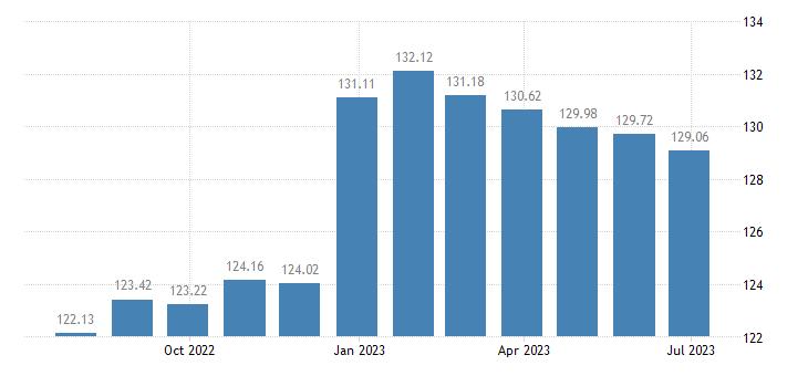 portugal harmonised idx of consumer prices hicp lamb goat eurostat data