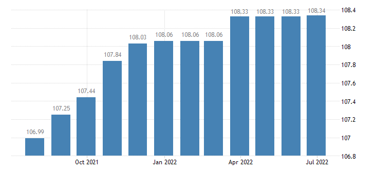 portugal harmonised idx of consumer prices hicp legal services accountancy eurostat data