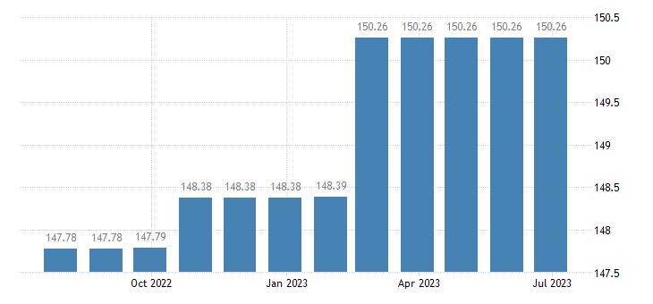portugal harmonised idx of consumer prices hicp magazines periodicals eurostat data