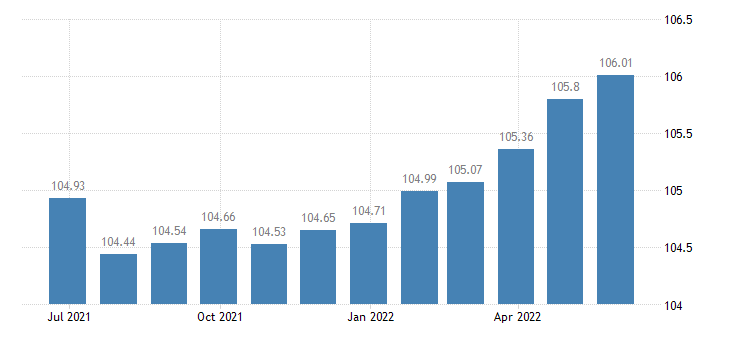 portugal harmonised idx of consumer prices hicp mainly administered prices eurostat data
