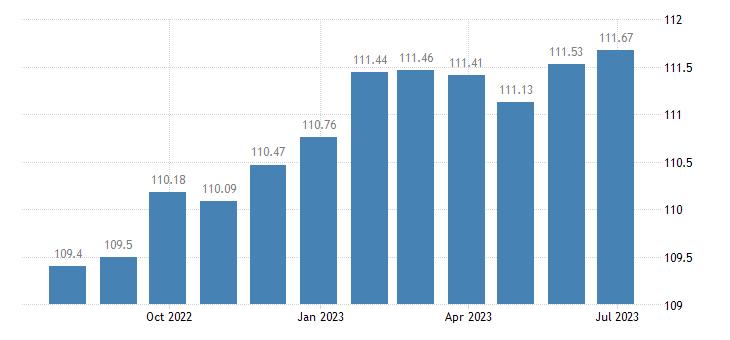 portugal harmonised idx of consumer prices hicp miscellaneous goods services eurostat data