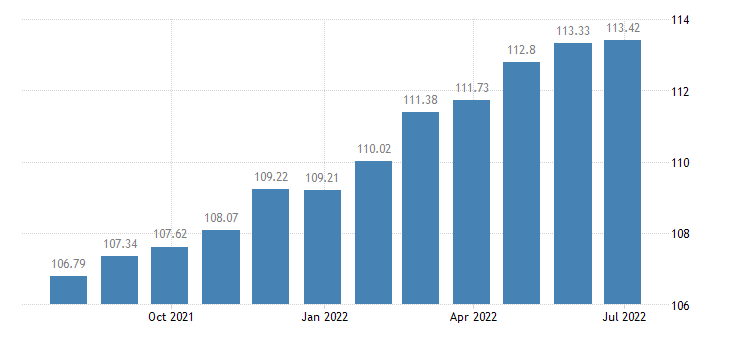 portugal harmonised idx of consumer prices hicp motor cycles bicycles animal drawn vehicles eurostat data