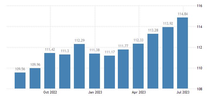 portugal harmonised idx of consumer prices hicp musical instruments eurostat data