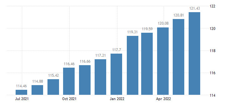 portugal harmonised idx of consumer prices hicp new motor cars eurostat data