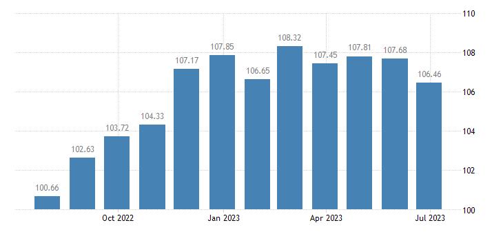 portugal harmonised idx of consumer prices hicp non durable household goods eurostat data