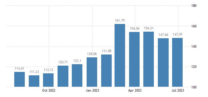 portugal harmonised idx of consumer prices hicp olive oil eurostat data