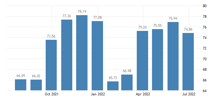 portugal harmonised idx of consumer prices hicp other articles of clothing clothing accessories eurostat data