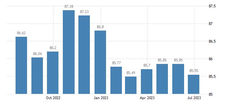 portugal harmonised idx of consumer prices hicp other furniture furnishings eurostat data