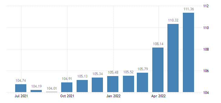 portugal harmonised idx of consumer prices hicp overall idx excluding energy eurostat data