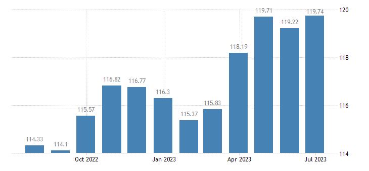 portugal harmonised idx of consumer prices hicp overall idx excluding tobacco eurostat data
