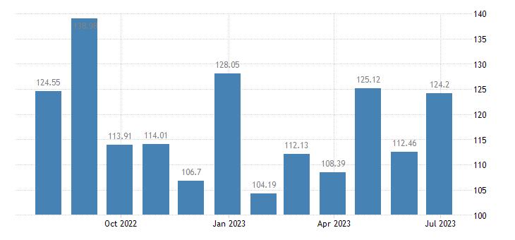 portugal harmonised idx of consumer prices hicp package international holidays eurostat data