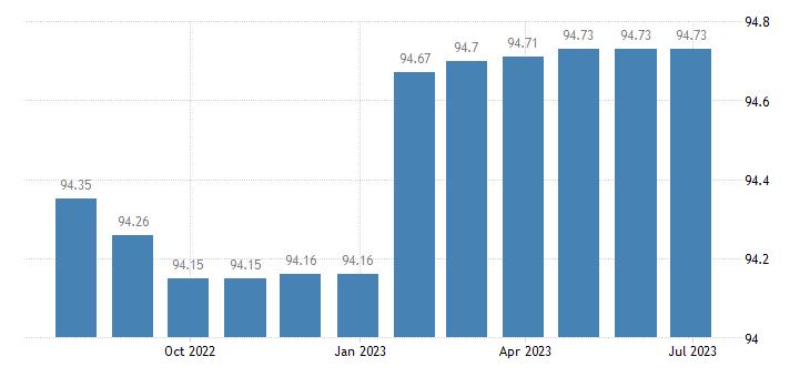 portugal harmonised idx of consumer prices hicp passenger transport by road eurostat data
