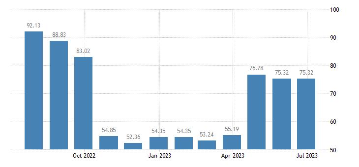 portugal harmonised idx of consumer prices hicp passenger transport by sea eurostat data